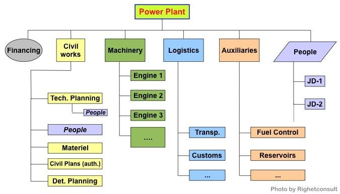Un buon esempio di progetto di internazionalizzazione e project management: una centrale elettrica all'estero
